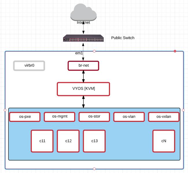 OpenStack Dev Server Setup – CentOS - OpenStack FAQ