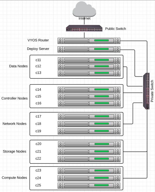 openstack_architecture_admin0_physical