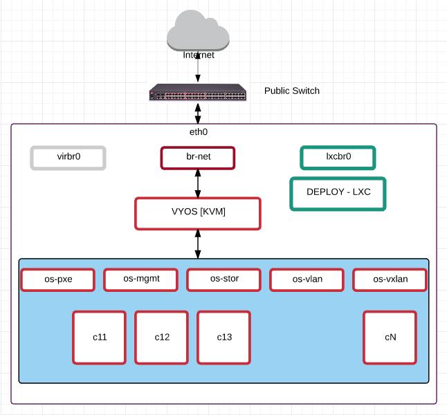 openstack_architecture_admin0_virtual